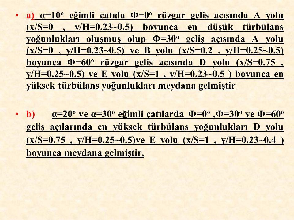 a) α=10 o eğimli çatıda Φ=0 o rüzgar geliş açısında A yolu (x/S=0, y/H=0.23~0.5) boyunca en düşük türbülans yoğunlukları oluşmuş olup Φ=30 o geliş açı