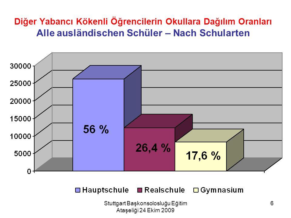 Stuttgart Başkonsolosluğu Eğitim Ataşeliği 24 Ekim 2009 6 Diğer Yabancı Kökenli Öğrencilerin Okullara Dağılım Oranları Alle ausländischen Schüler – Na