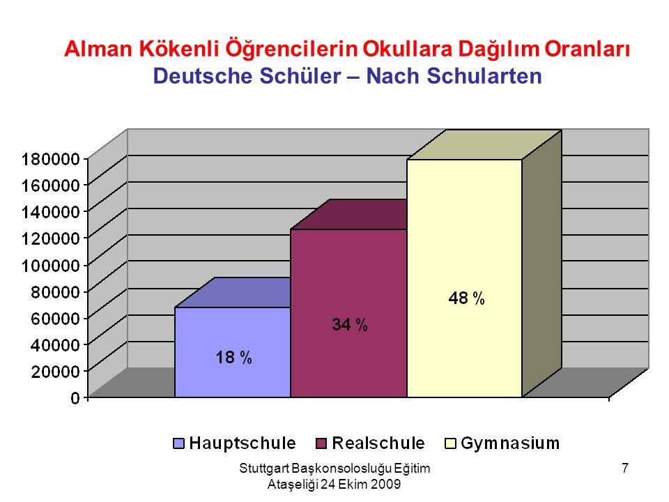 Stuttgart Başkonsolosluğu Eğitim Ataşeliği 24 Ekim 2009 7 Alman Kökenli Öğrencilerin Okullara Dağılım Oranları Deutsche Schüler – Nach Schularten