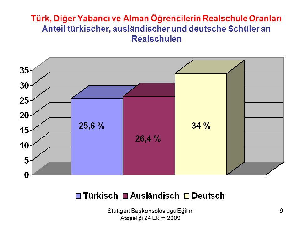 Stuttgart Başkonsolosluğu Eğitim Ataşeliği 24 Ekim 2009 9 Türk, Diğer Yabancı ve Alman Öğrencilerin Realschule Oranları Anteil türkischer, ausländisch