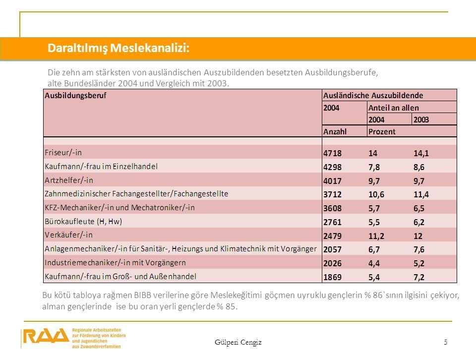 Gülperi Cengiz 5 Bu kötü tabloya rağmen BIBB verilerine göre Meslekeğitimi göçmen uyruklu gençlerin % 86`sının ilgisini çekiyor, alman gençlerinde ise