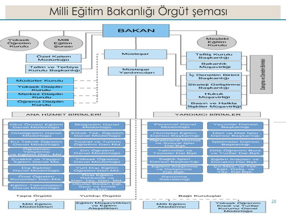 Milli Eğitim Bakanlığı Örgüt şeması 20