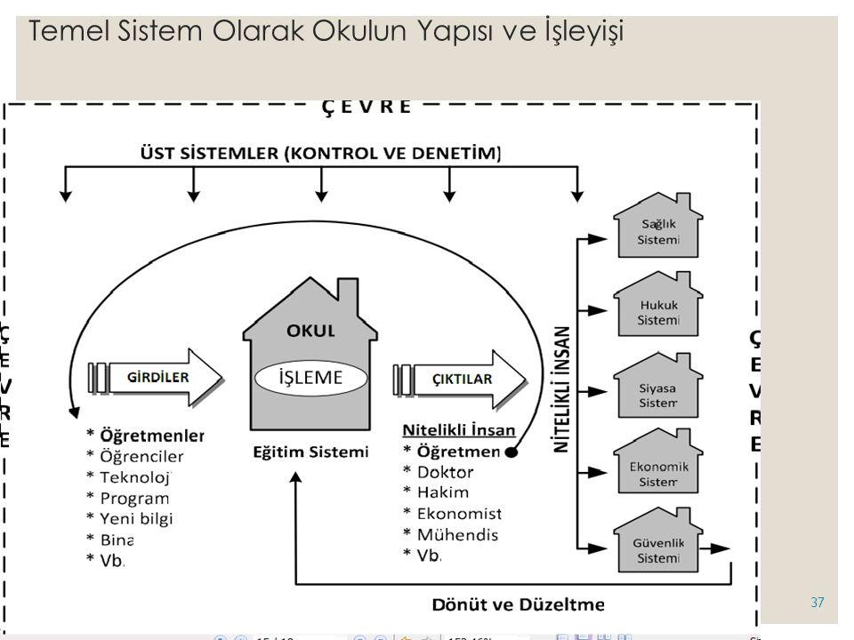 Temel Sistem Olarak Okulun Yapısı ve İşleyişi 37