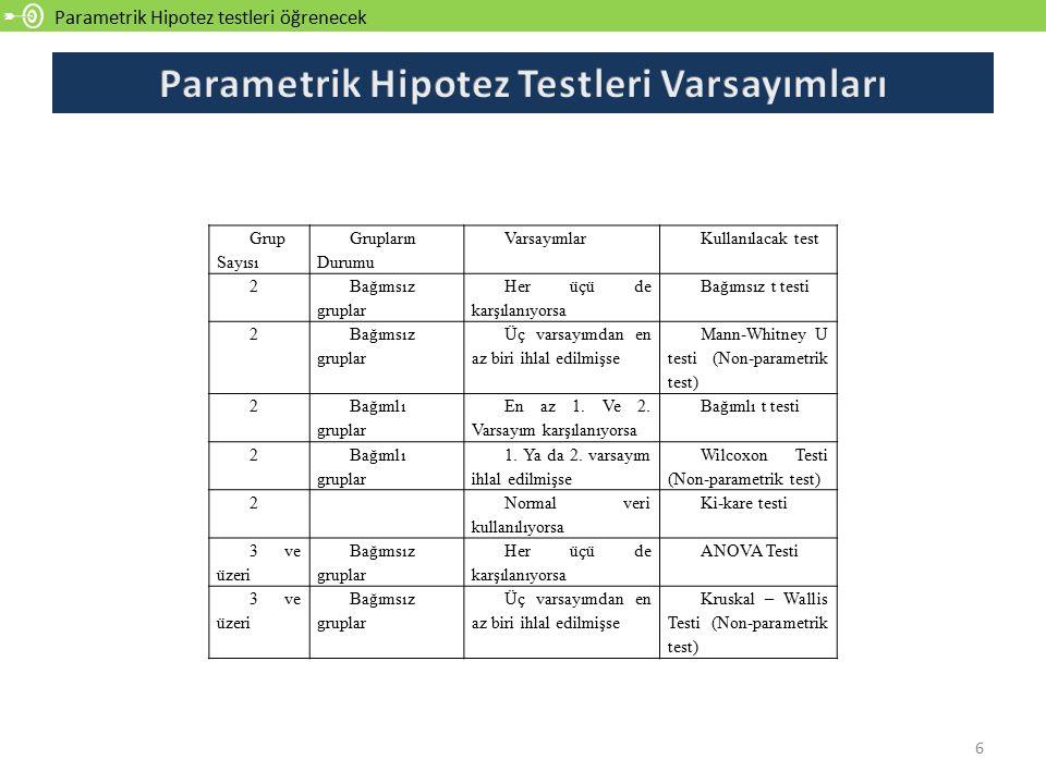 Parametrik Hipotez testleri öğrenecek 6 Grup Sayısı Grupların Durumu VarsayımlarKullanılacak test 2 Bağımsız gruplar Her üçü de karşılanıyorsa Bağımsı
