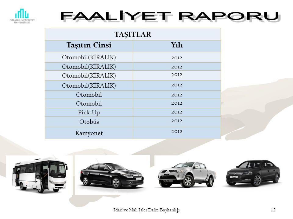 İdari ve Mali İşler Daire Başkanlığı12 TAŞITLAR Taşıtın CinsiYılı Otomobil(KİRALIK)2012 Otomobil(KİRALIK) 2012 Otomobil(KİRALIK) 2012 Otomobil(KİRALIK) 2012 Otomobil 2012 Otomobil 2012 Pick-Up 2012 Otobüs 2012 Kamyonet 2012