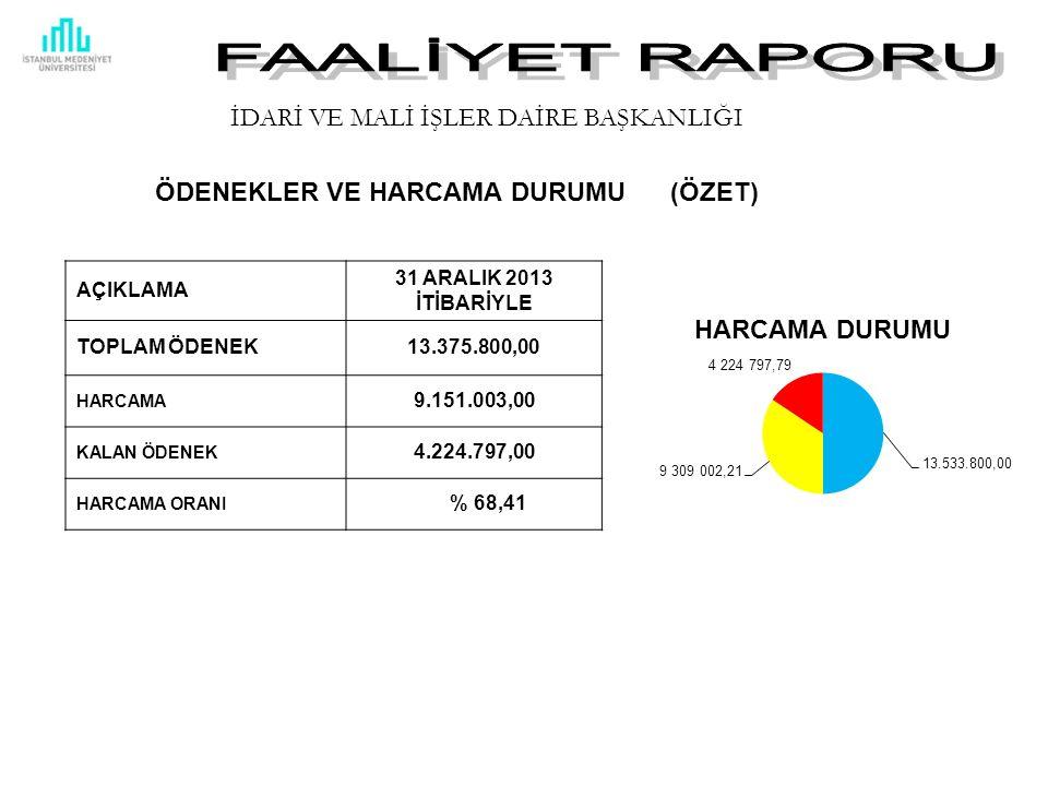 AÇIKLAMA 31 ARALIK 2013 İTİBARİYLE TOPLAM ÖDENEK13.375.800,00 HARCAMA 9.151.003,00 KALAN ÖDENEK 4.224.797,00 HARCAMA ORANI % 68,41 ÖDENEKLER VE HARCAMA DURUMU (ÖZET) İDARİ VE MALİ İŞLER DAİRE BAŞKANLIĞI