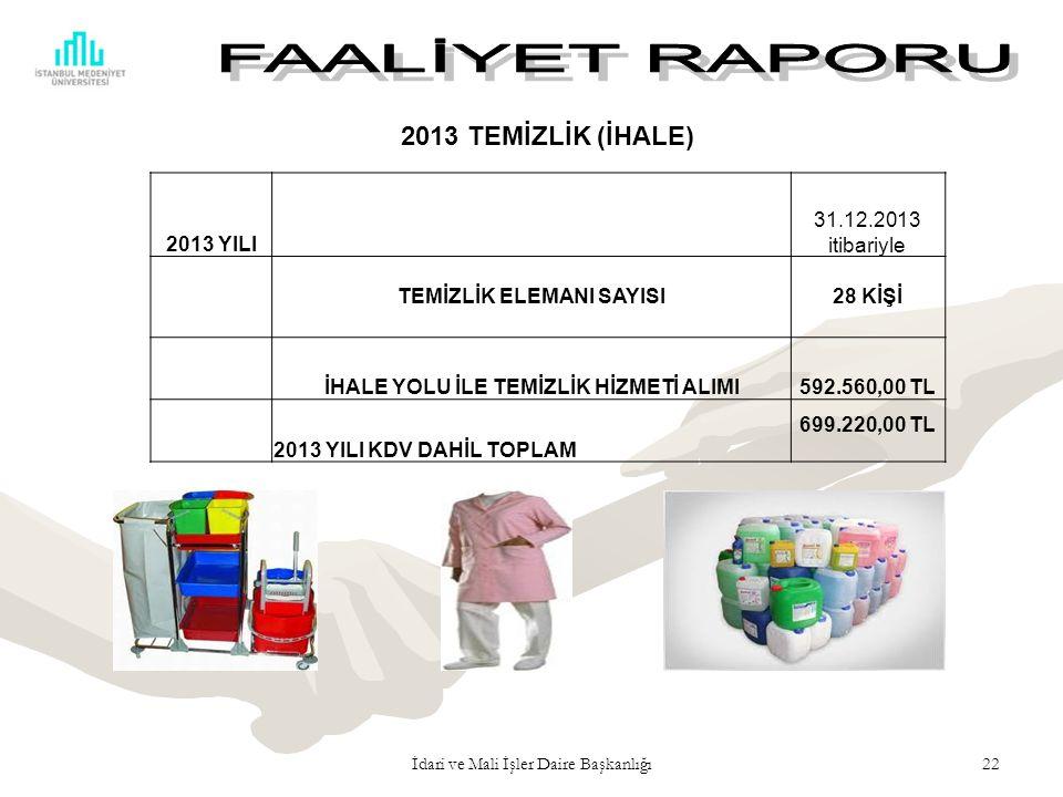 22 2013 YILI 31.12.2013 itibariyle TEMİZLİK ELEMANI SAYISI28 KİŞİ İHALE YOLU İLE TEMİZLİK HİZMETİ ALIMI592.560,00 TL 2013 YILI KDV DAHİL TOPLAM 699.220,00 TL İdari ve Mali İşler Daire Başkanlığı 2013 TEMİZLİK (İHALE)