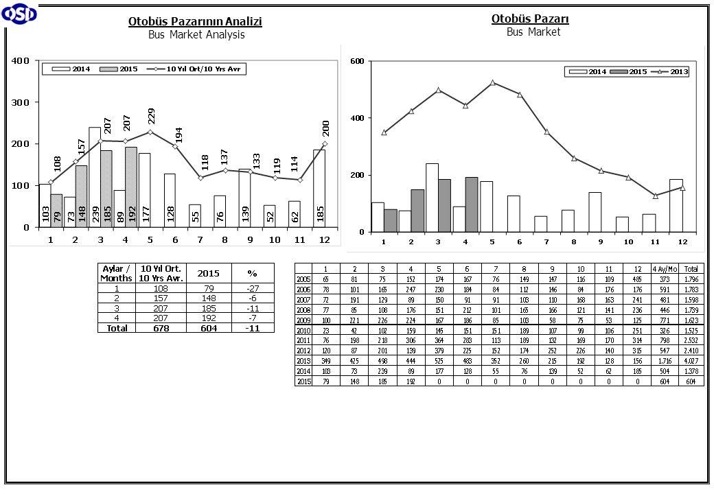 Otobüs Pazarının Analizi Bus Market Analysis Otobüs Pazarı Bus Market