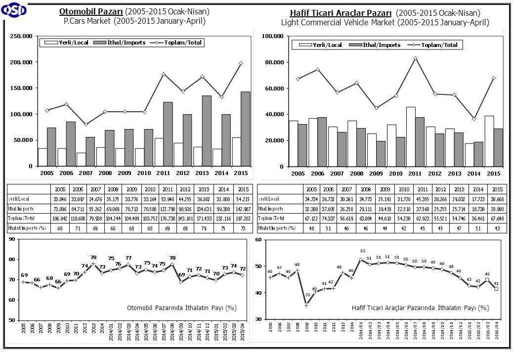 Otomobil Pazarı (2005-2015 Ocak-Nisan) P.Cars Market (2005-2015 January-April) Hafif Ticari Araçlar Pazarı (2005-2015 Ocak-Nisan) Light Commercial Veh