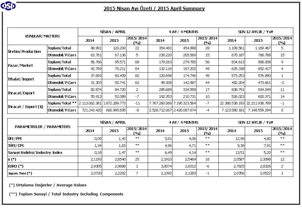 4 Aylık Üretim (4 Months Production) Nisan Ayı Üretimi (April Production)