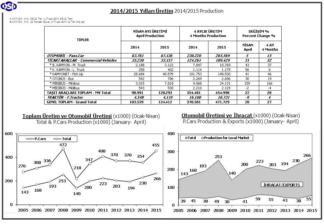 Ticari Araç Üretimi (x1000) (Ocak-Nisan) Commercial Vehicle Production (x1000) (January- April) (AYA >12 Ton) Büyük Kamyon Üretimi (x1000) (Ocak-Nisan) (GVW >12 Ton) Heavy Truck Production (x1000) (January- April) Otobüs Üretimi (x1000) (Ocak-Nisan) Bus Production (x1000) (January- April) Traktör Üretimi (x1000) (Ocak-Nisan) F.