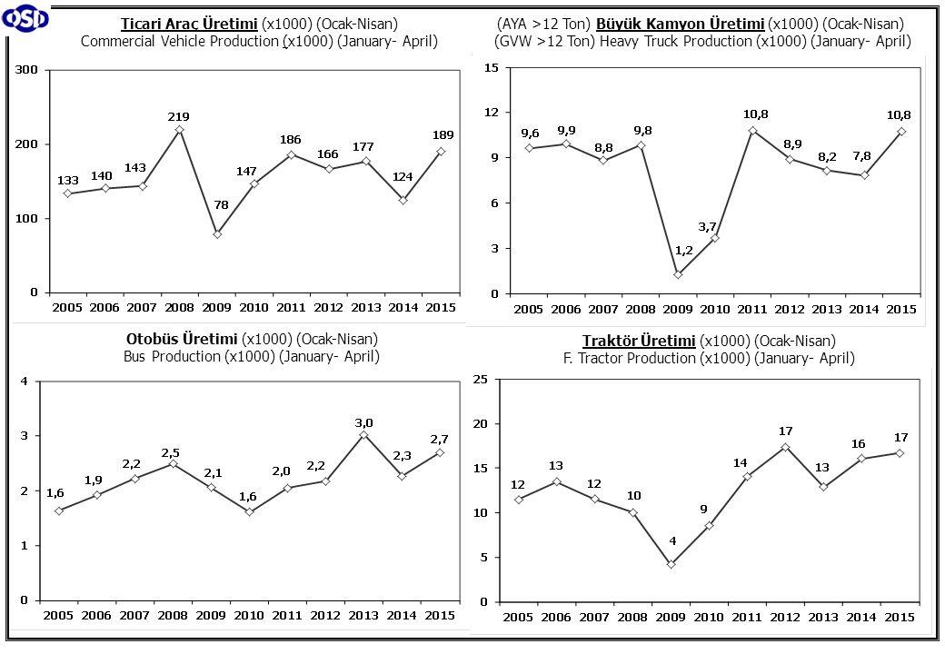 Otomotiv Ana ve Yan Sanayii İhracatı (ABD $) CBU and CKD Exports - $ Kaynak: Otomotiv Endüstrisi İhracatçıları Birliği İhracat/Üretim (2005-2015) Exports/Production (2005-2015 ) Taşıt Araçları İhracatı (2013-2015) Motor Vehicle Exports (2013-2015)