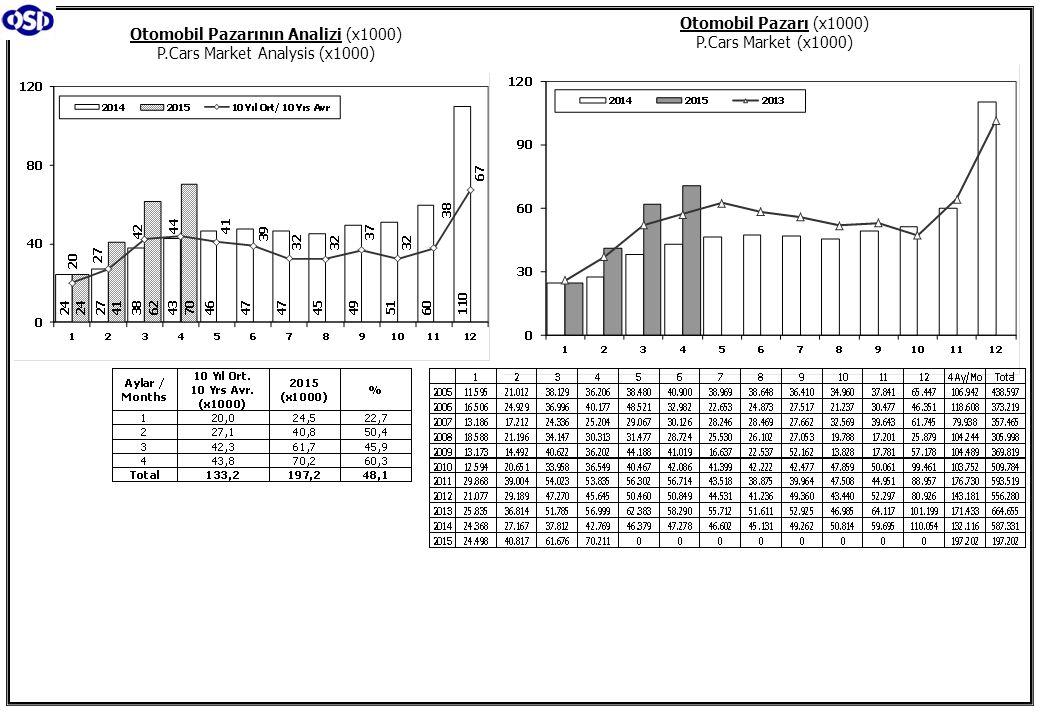 Toplam Pazar (Otomobil+T.Araç) Total Market (P.Cars+C.V) Hafif Araçlar Pazarı (2005-2015 Ocak-Nisan) LV Market (2005-2015 January-April)