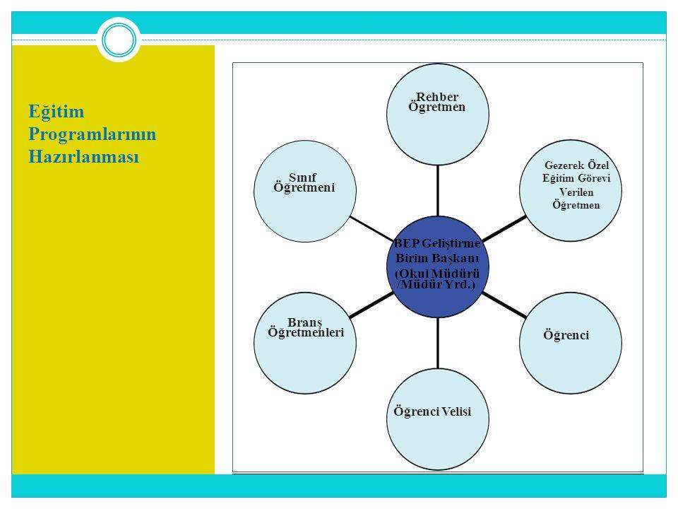 Eğitim Programlarının Hazırlanması Rehber Ögretmen Sınıf Öğretmeni Gezerek Özel Eğitim Görevi Verilen Öğretmen BEP Geliştirme Birim Başkanı (Okul Müdü