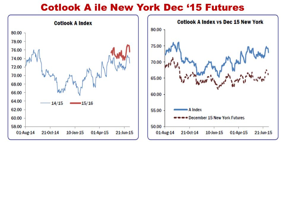 Cotlook A ile New York Dec '15 Futures