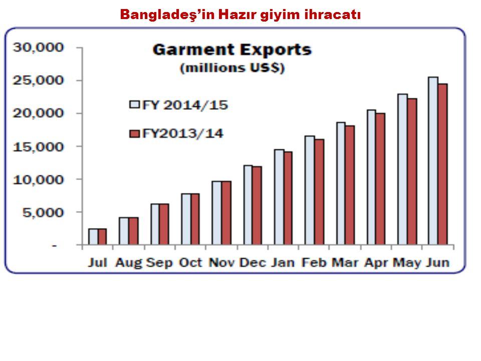 Bangladeş'in Hazır giyim ihracatı