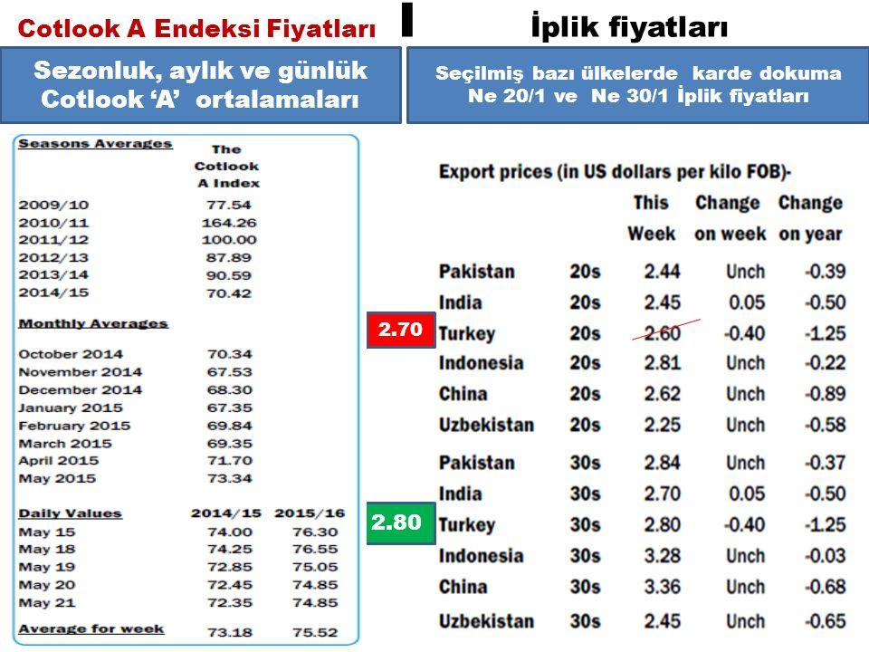 Cotlook A Endeksi Fiyatları I İplik fiyatları Seçilmiş bazı ülkelerde karde dokuma Ne 20/1 ve Ne 30/1 İplik fiyatları Sezonluk, aylık ve günlük Cotlook 'A' ortalamaları 2.70 2.80