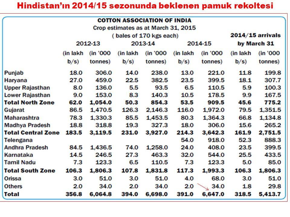 Hindistan'ın 2014/15 sezonunda beklenen pamuk rekoltesi