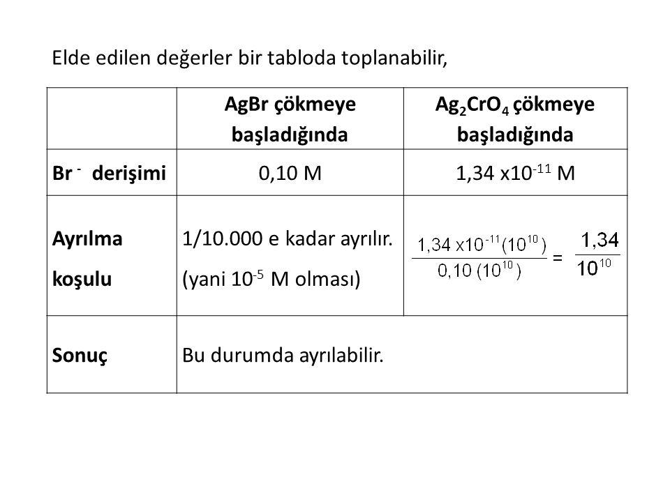 Elde edilen değerler bir tabloda toplanabilir, AgBr çökmeye başladığında Ag 2 CrO 4 çökmeye başladığında Br - derişimi0,10 M1,34 x10 -11 M Ayrılma koş