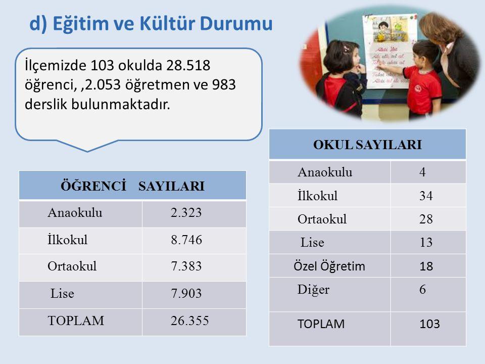 d) Eğitim ve Kültür Durumu ÖĞRENCİ SAYILARI Anaokulu2.323 İlkokul8.746 Ortaokul7.383 Lise7.903 TOPLAM26.355 İlçemizde 103 okulda 28.518 öğrenci,,2.053 öğretmen ve 983 derslik bulunmaktadır.