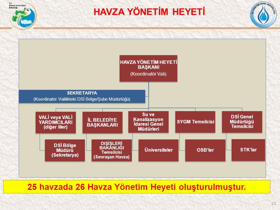 21 HAVZA YÖNETİM HEYETİ BAŞKANI (Koordinatör Vali ) VALİ veya VALİ YARDIMCILARI (diğer iller) DSİ Bölge Müdürü (Sekretarya) İL BELEDİYE BAŞKANLARI DIŞ