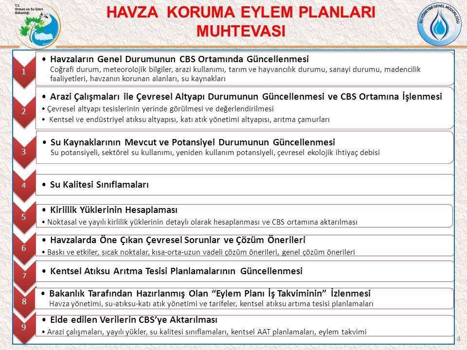 2014 yılında 4 havzada (Susurluk, Meriç-Ergene, Konya Kapalı, Büyük Menderes) Nehir Havza Yönetim Planları nın hazırlanması projesi başlatılmıştır.