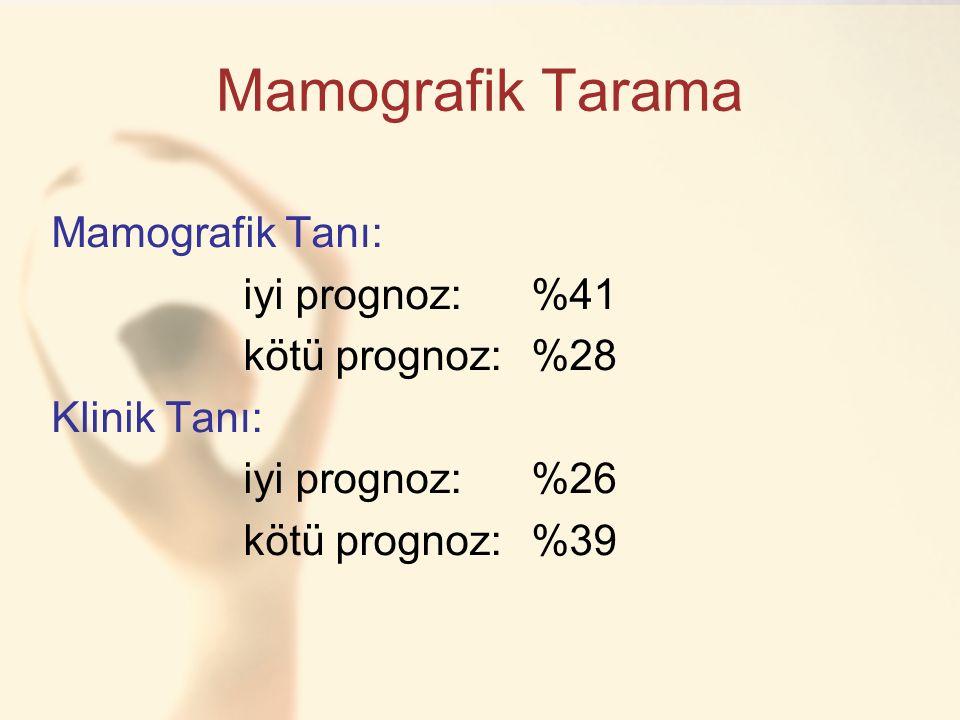 Mamografik Tarama Mamografik Tanı: iyi prognoz:%41 kötü prognoz:%28 Klinik Tanı: iyi prognoz:%26 kötü prognoz:%39
