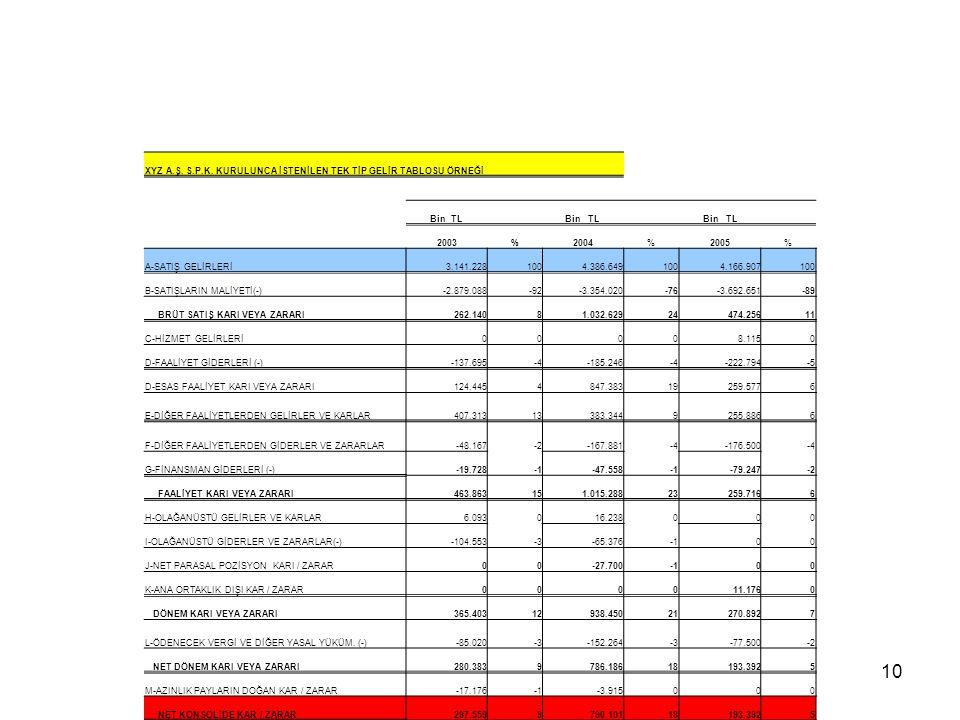 10 XYZ A.Ş. S.P.K. KURULUNCA İSTENİLEN TEK TİP GELİR TABLOSU ÖRNEĞİ Bin TL 2003%2004%2005% A-SATIŞ GELİRLERİ3.141.2281004.386.6491004.166.907100 B-SAT