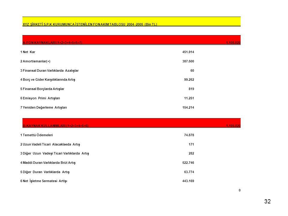 32 XYZ ŞİRKETİ S.P.K KURUMUNCA İSTENİLEN FON AKIM TABLOSU 2004 -2005 (Bin TL) A-FON KAYNAKLARI (1+2+3+4+5+5+7) 1.105.020 1Net Kar451.914 2Amortismanla