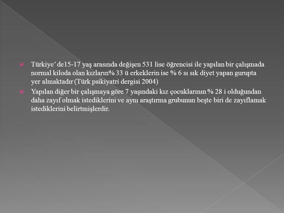 Türkiye' de15-17 yaş arasında değişen 531 lise öğrencisi ile yapılan bir çalışmada normal kiloda olan kızların% 33 ü erkeklerin ise % 6 sı sık diyet