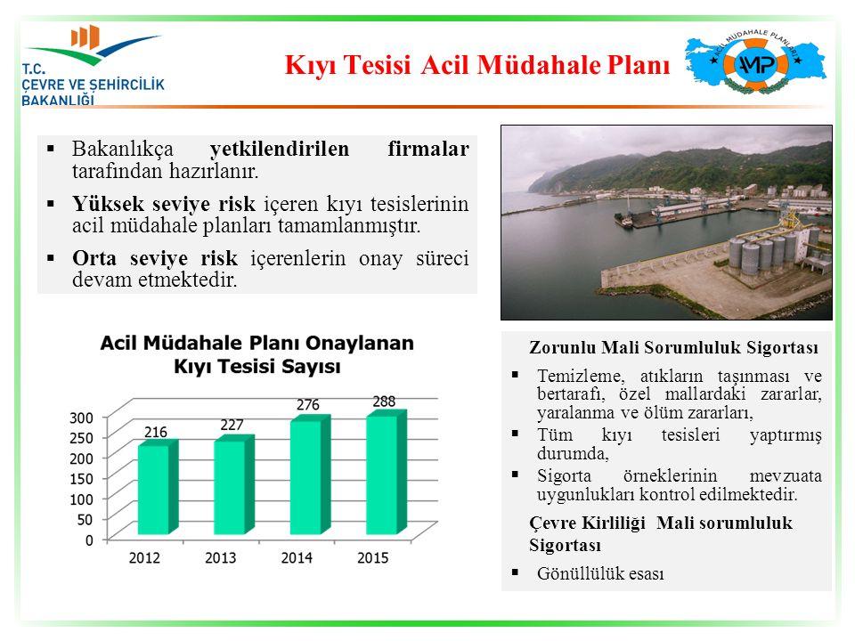  Bakanlıkça yetkilendirilen firmalar tarafından hazırlanır.  Yüksek seviye risk içeren kıyı tesislerinin acil müdahale planları tamamlanmıştır.  Or
