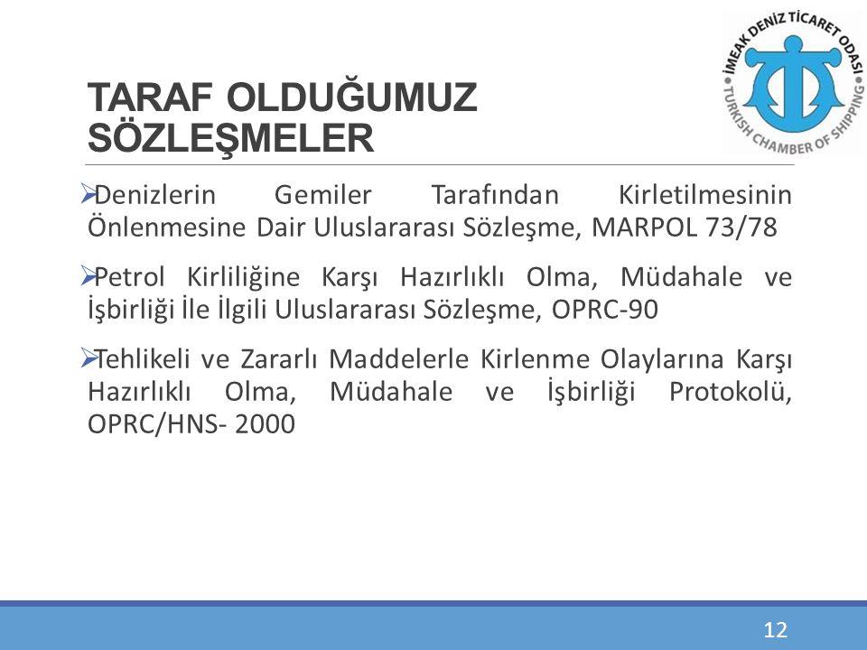 TARAF OLDUĞUMUZ SÖZLEŞMELER  Denizlerin Gemiler Tarafından Kirletilmesinin Önlenmesine Dair Uluslararası Sözleşme, MARPOL 73/78  Petrol Kirliliğine