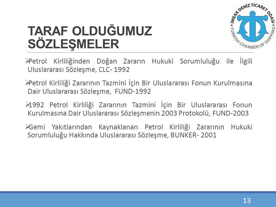 TARAF OLDUĞUMUZ SÖZLEŞMELER  Petrol Kirliliğinden Doğan Zararın Hukuki Sorumluluğu ile İlgili Uluslararası Sözleşme, CLC- 1992  Petrol Kirliliği Zar