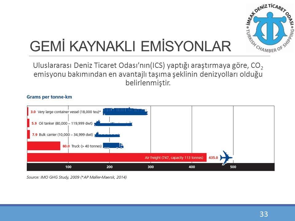 GEMİ KAYNAKLI EMİSYONLAR Uluslararası Deniz Ticaret Odası'nın(ICS) yaptığı araştırmaya göre, CO 2 emisyonu bakımından en avantajlı taşıma şeklinin den
