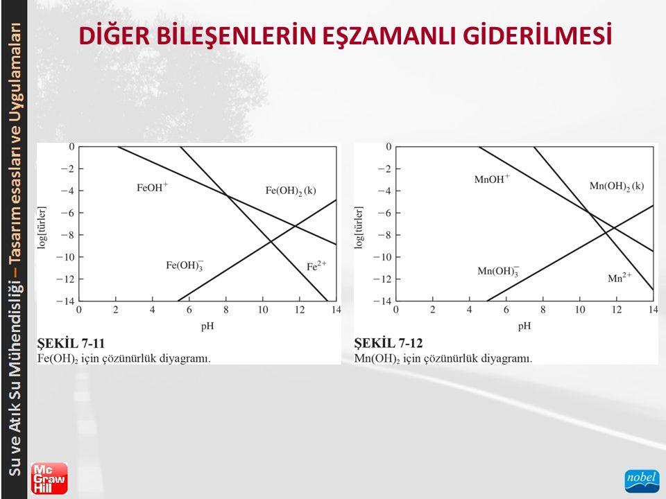 PROSES KONFİGÜRASYONU VE TASARIM KRİTERLERİ Yaygın kullanılan üç yumuşatma işlemi için proses akım şemaları, Şekil 7-13'te gösterilmiştir.