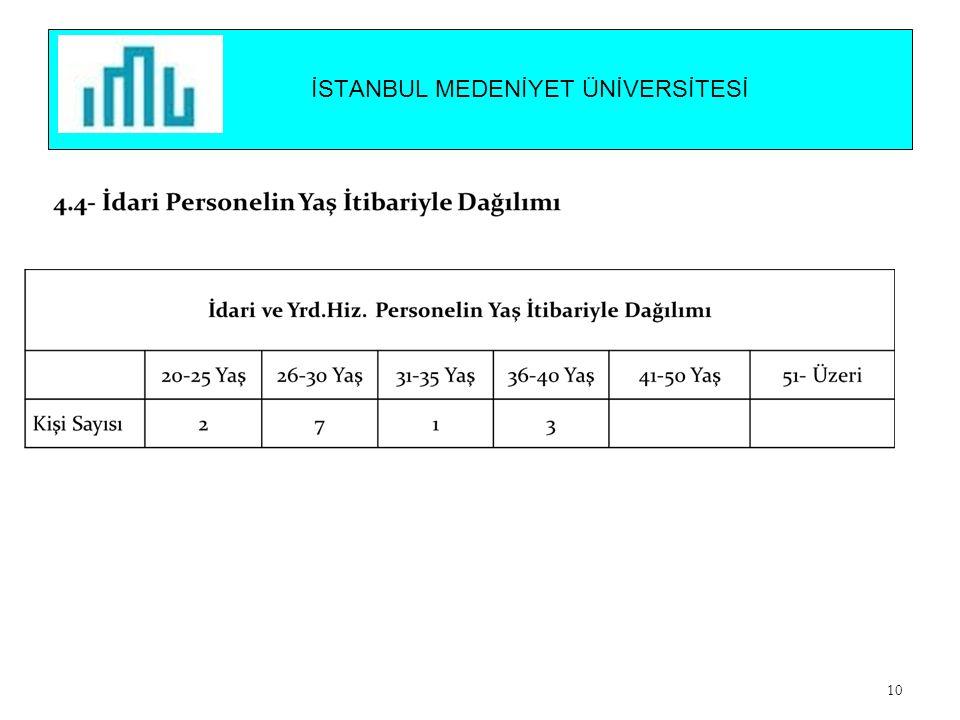 İSTANBUL MEDENİYET ÜNİVERSİTESİ 10