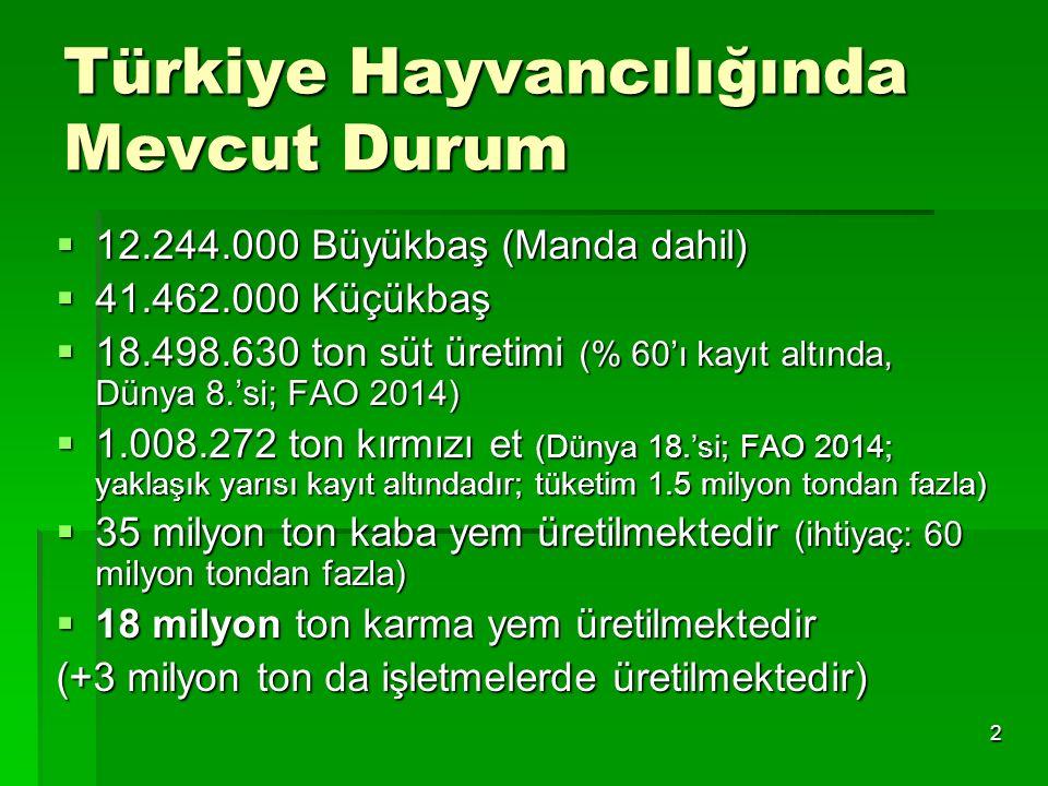 Türkiye Hayvancılığında Mevcut Durum  12.244.000 Büyükbaş (Manda dahil)  41.462.000 Küçükbaş  18.498.630 ton süt üretimi (% 60'ı kayıt altında, Dün