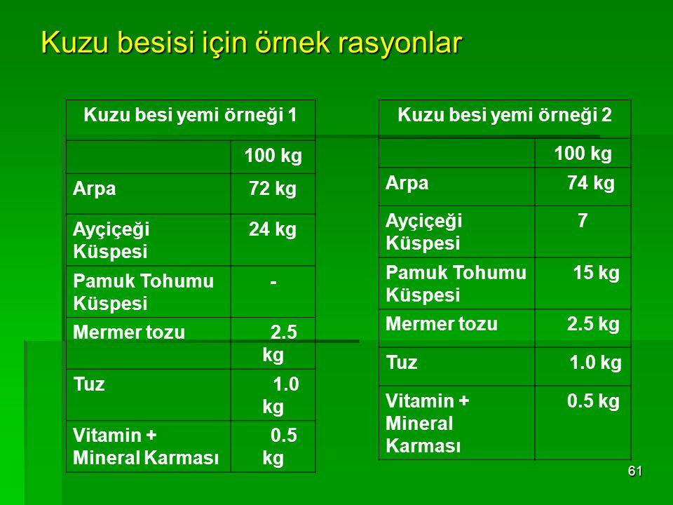 Kuzu besisi için örnek rasyonlar 61 Kuzu besi yemi örneği 1 100 kg Arpa72 kg Ayçiçeği Küspesi 24 kg Pamuk Tohumu Küspesi - Mermer tozu 2.5 kg Tuz 1.0