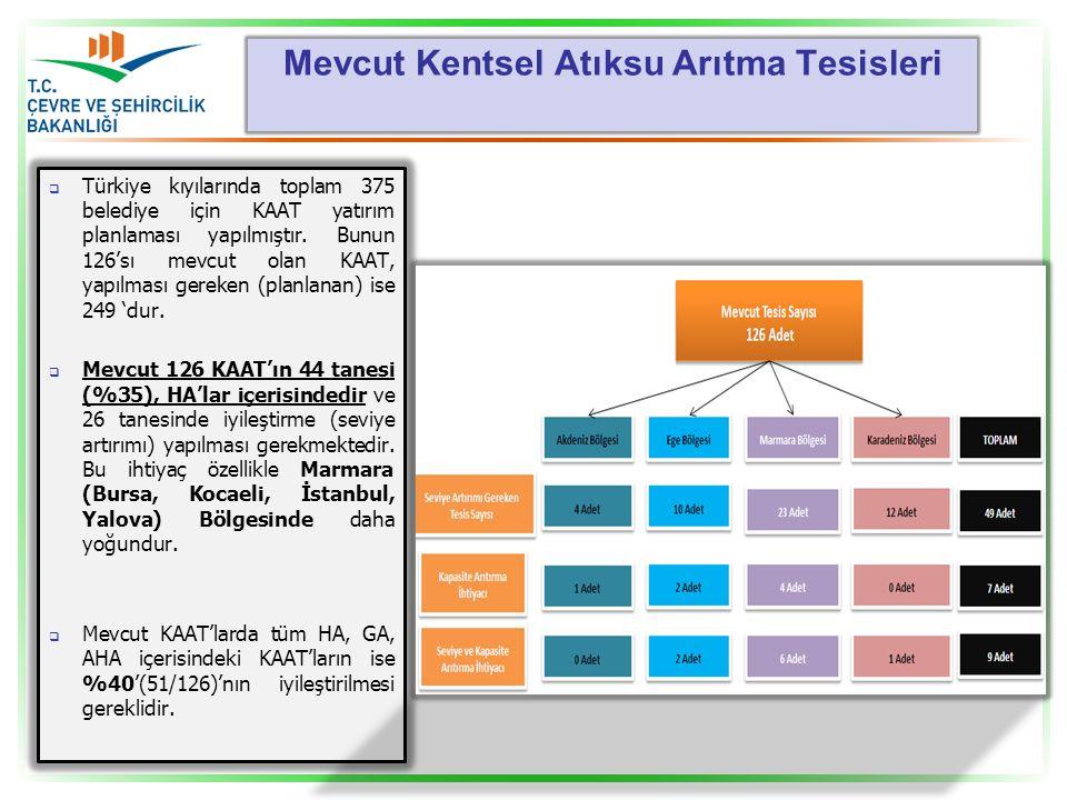 Mevcut Kentsel Atıksu Arıtma Tesisleri  Türkiye kıyılarında toplam 375 belediye için KAAT yatırım planlaması yapılmıştır. Bunun 126'sı mevcut olan KA