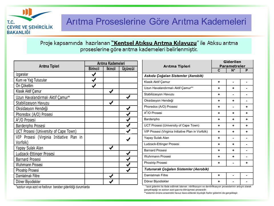 """Proje kapsamında hazırlanan """"Kentsel Atıksu Arıtma Kılavuzu"""" ile Atıksu arıtma proseslerine göre arıtma kademeleri belirlenmiştir. Arıtma Proseslerine"""