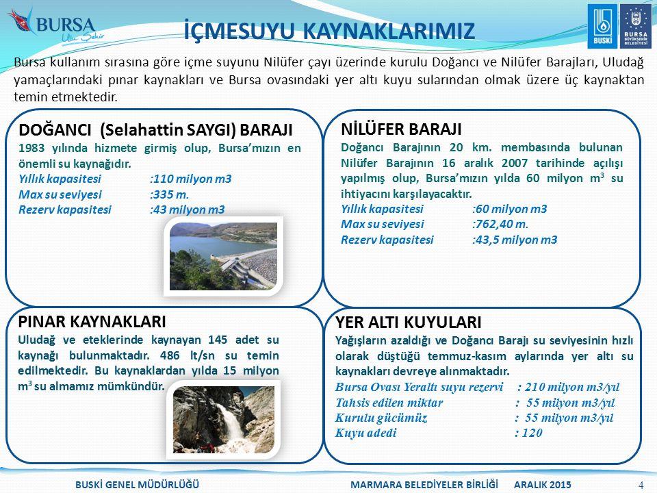 BUSKİ GENEL MÜDÜRLÜĞÜ MARMARA BELEDİYELER BİRLİĞİ ARALIK 2015 İznik Proses: Biyolojik İleri Arıtma / MBR İşletmeye giriş: Ağustos 2015 Tasarım debisi: 8.500 m 3 /gün İller Bankası kredisi ve müşterek kontrollüğü İşletmeye Alındı İznik Proses: Biyolojik İleri Arıtma / MBR İşletmeye giriş: Ağustos 2015 Tasarım debisi: 8.500 m 3 /gün İller Bankası kredisi ve müşterek kontrollüğü İşletmeye Alındı Orhangazi AAT Proses: Biyolojik İleri Arıtma İşletmeye giriş: Ağustos 2015 Tasarım debisi: 19.200 m 3 /gün İller Bankası kredisi ve müşterek kontrollüğü İşletmeye Alındı.