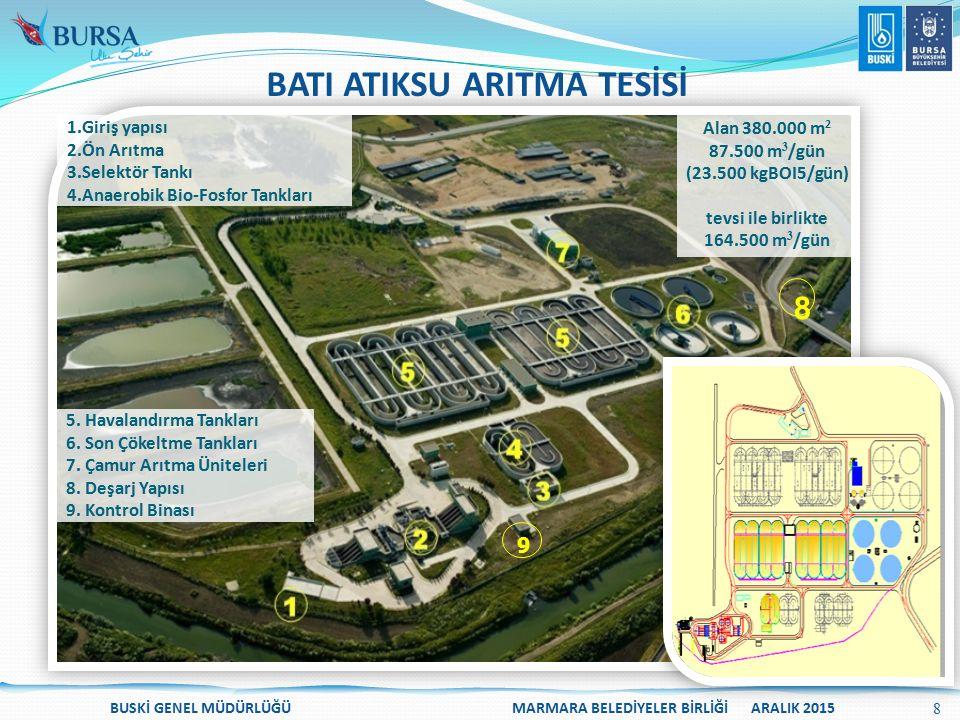 BATI ATIKSU ARITMA TESİSİ Alan 380.000 m 2 87.500 m 3 /gün (23.500 kgBOI5/gün) tevsi ile birlikte 164.500 m 3 /gün 8 9 5. Havalandırma Tankları 6. Son