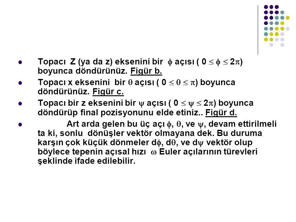 Topacı Z (ya da z) eksenini bir  açısı ( 0    2  ) boyunca döndürünüz. Figür b. Topacı x eksenini bir  açısı ( 0     ) boyunca döndürünüz. F