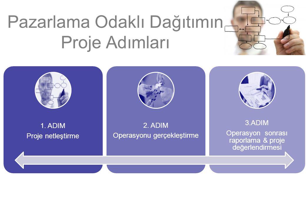 Pazarlama Odaklı Dağıtımın Proje Adımları 1. ADIM Proje netleştirme 2.
