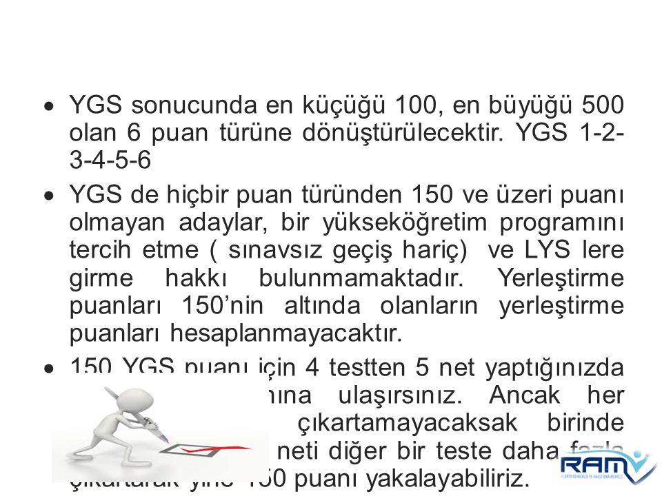  YGS sonucunda en küçüğü 100, en büyüğü 500 olan 6 puan türüne dönüştürülecektir. YGS 1-2- 3-4-5-6  YGS de hiçbir puan türünden 150 ve üzeri puanı o
