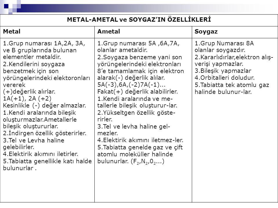 METAL-AMETAL ve SOYGAZ'IN ÖZELLİKLERİ MetalAmetalSoygaz 1.Grup numarası 1A,2A, 3A, ve B gruplarında bulunan elementler metaldir. 2.Kendilerini soygaza
