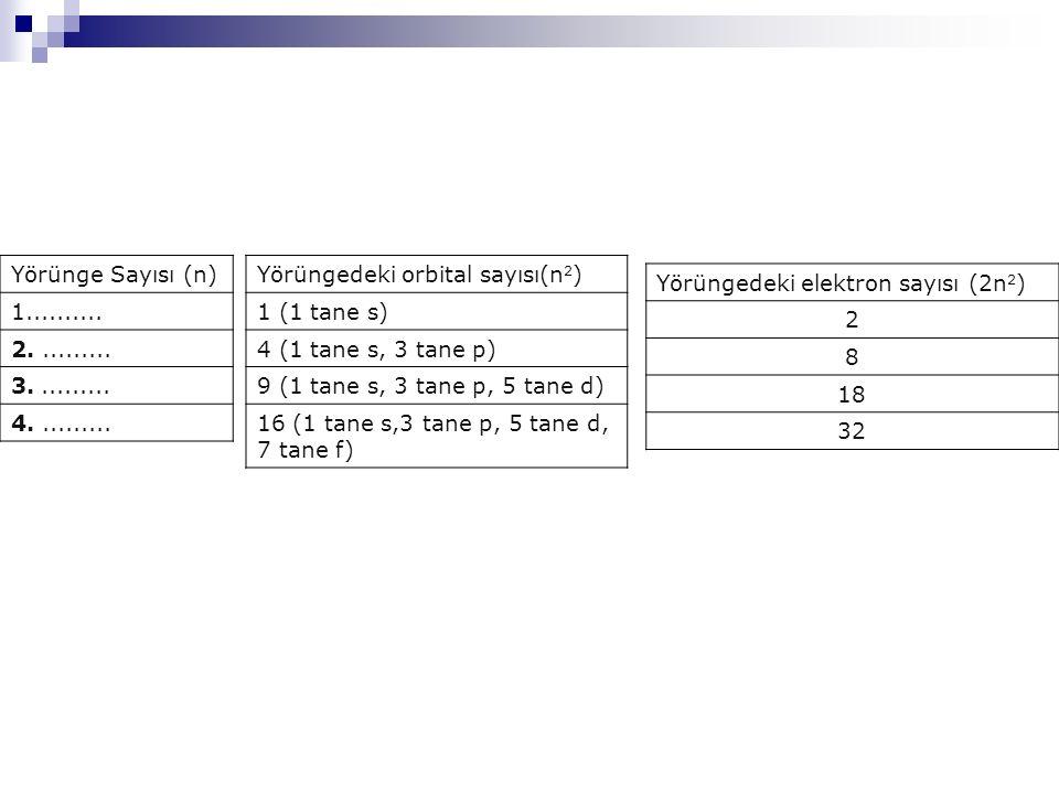 Yörünge Sayısı (n) 1.......... 2.......... 3.......... 4.......... Yörüngedeki orbital sayısı(n 2 ) 1 (1 tane s) 4 (1 tane s, 3 tane p) 9 (1 tane s, 3