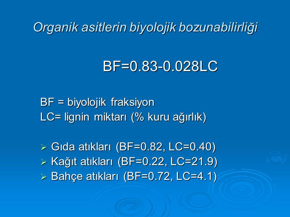 BF=0.83-0.028LC BF = biyolojik fraksiyon LC= lignin miktarı (% kuru ağırlık)  Gıda atıkları (BF=0.82, LC=0.40)  Kağıt atıkları (BF=0.22, LC=21.9) 