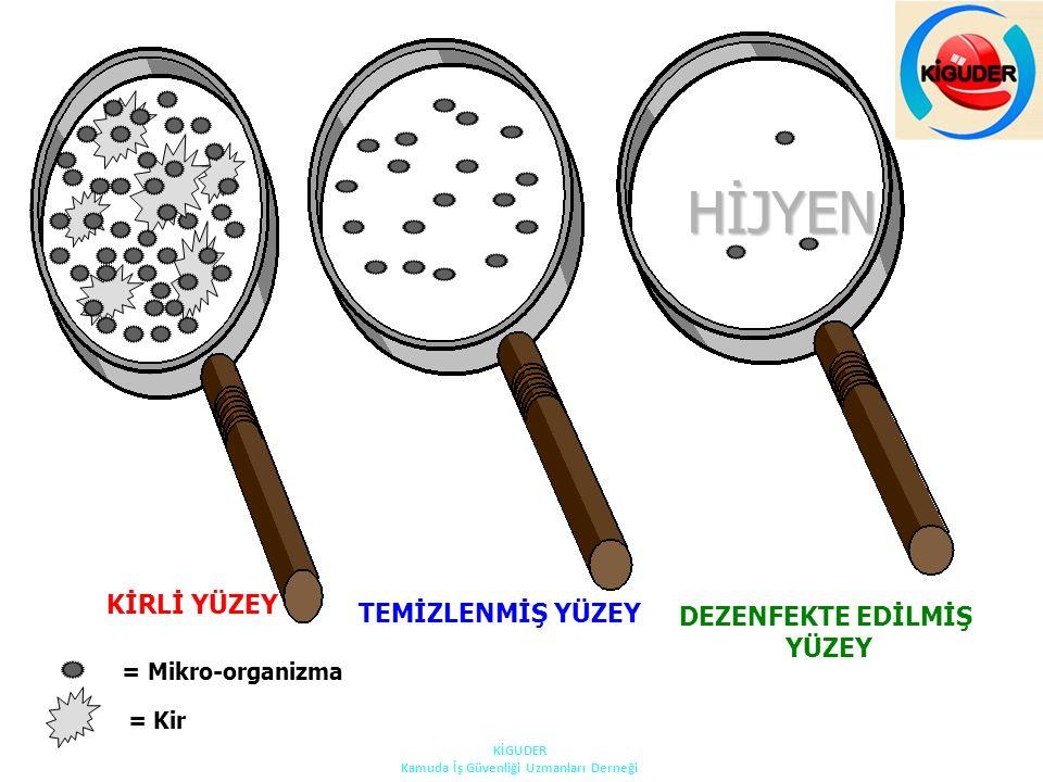 KİRLİ YÜZEY TEMİZLENMİŞ YÜZEY DEZENFEKTE EDİLMİŞ YÜZEY = Mikro-organizma = Kir HİJYEN KİGUDER Kamuda İş Güvenliği Uzmanları Derneği