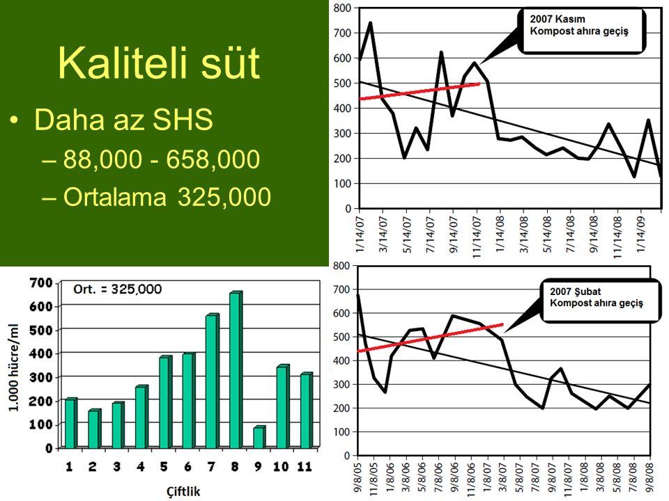 Kaliteli süt Daha az SHS –88,000 - 658,000 –Ortalama 325,000